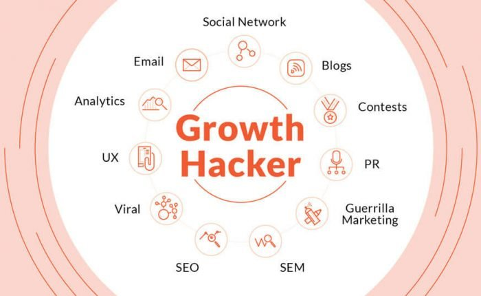 Concept of Growth hacking