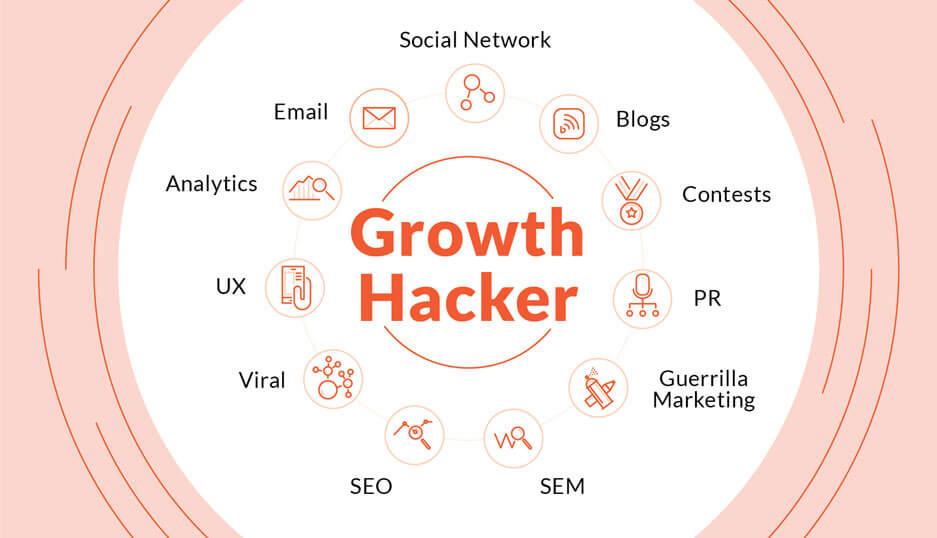 Concept of Growth hacking .Growth hacker versus marketer .